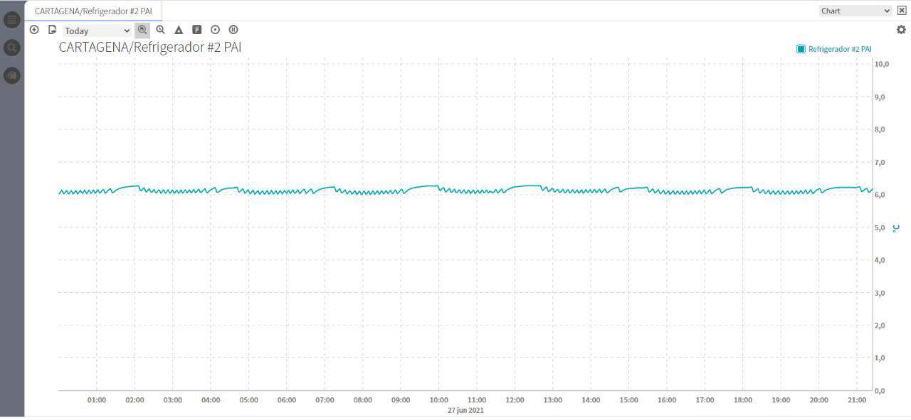 graficas de monitoreo de equipos de refrigeracion